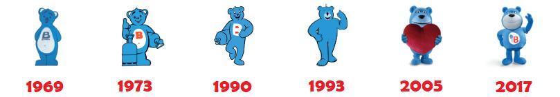 Evolution ours bleu butagaz
